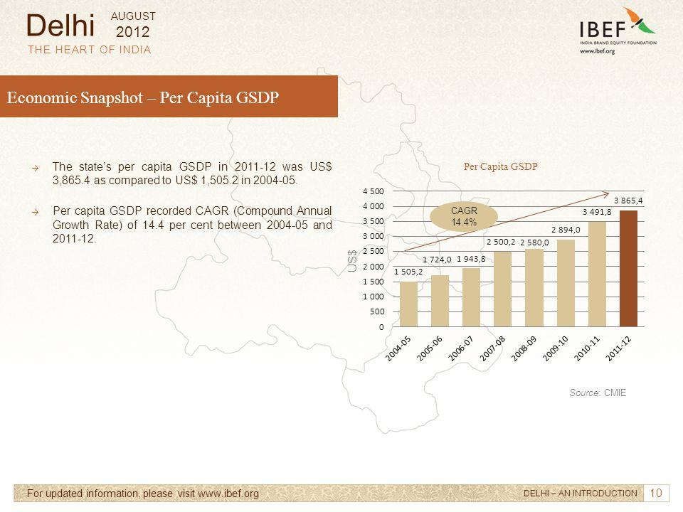 10 Economic Snapshot – Per Capita GSDP → The state's per capita GSDP in 2011-12 was US$ 3,865.4 as compared to US$ 1,505.2 in 2004-05. → Per capita GS