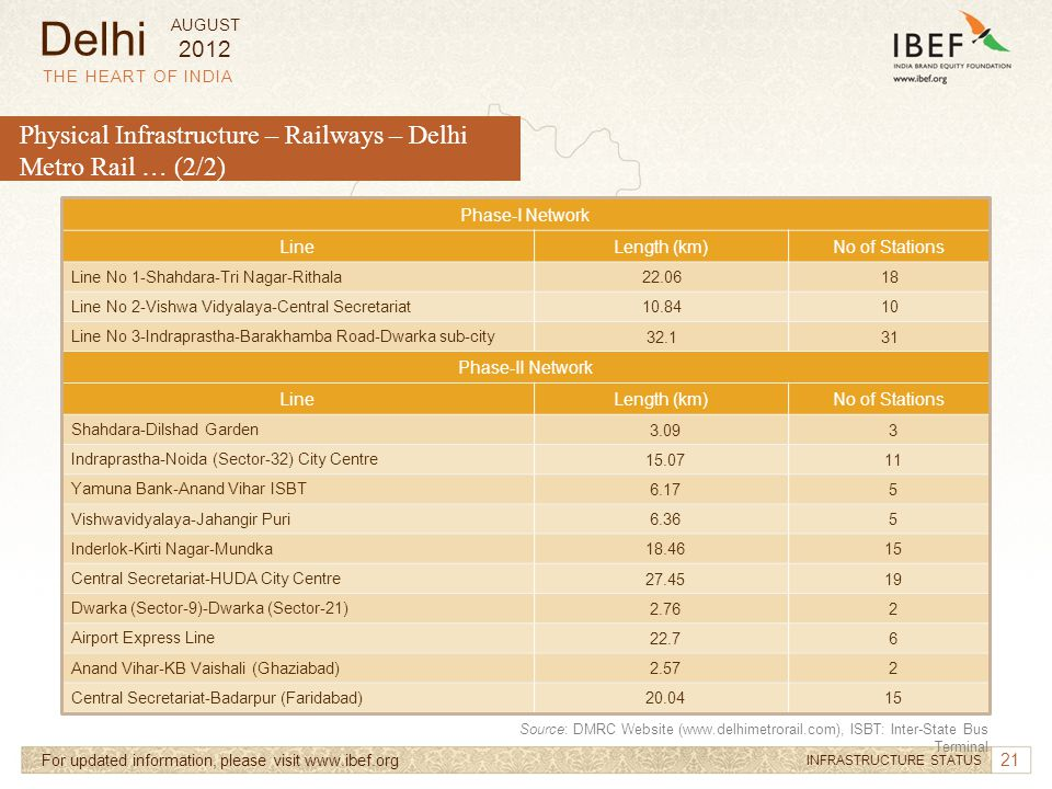 21 THE HEART OF INDIA For updated information, please visit www.ibef.org INFRASTRUCTURE STATUS Delhi Phase-I Network LineLength (km)No of Stations Lin