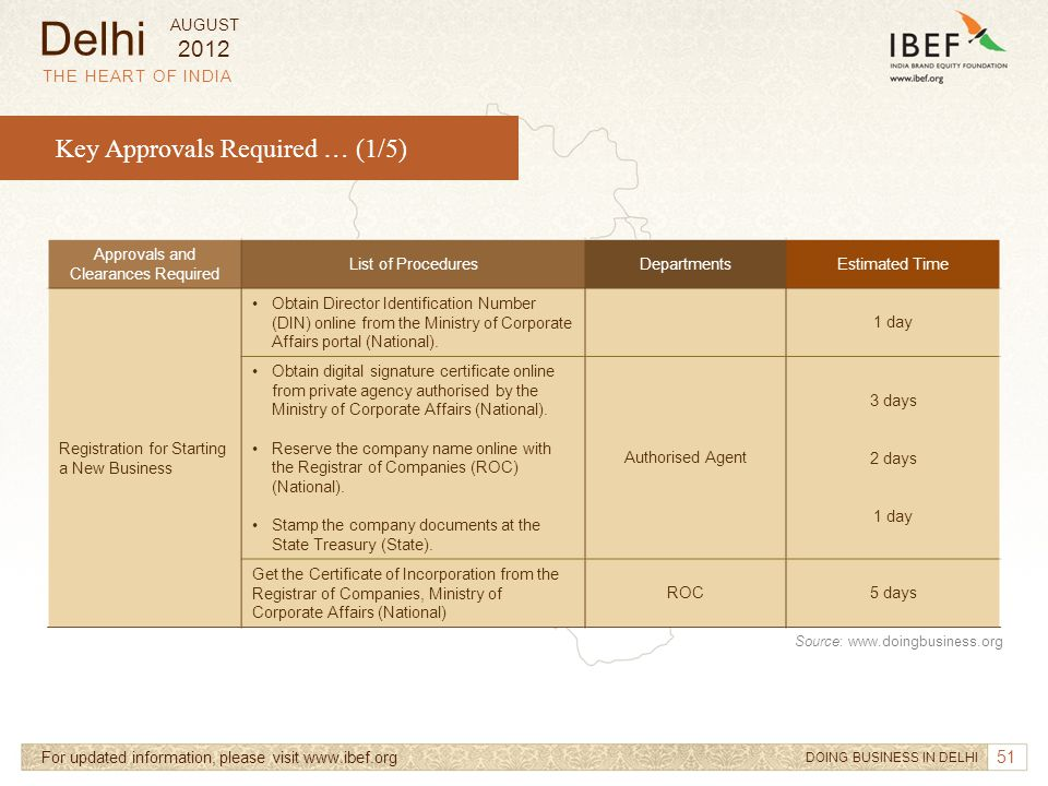 51 THE HEART OF INDIA Key Approvals Required … (1/5) For updated information, please visit www.ibef.org Approvals and Clearances Required List of Proc