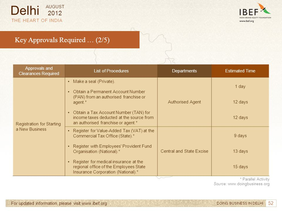 52 THE HEART OF INDIA Key Approvals Required … (2/5) For updated information, please visit www.ibef.org Approvals and Clearances Required List of Proc