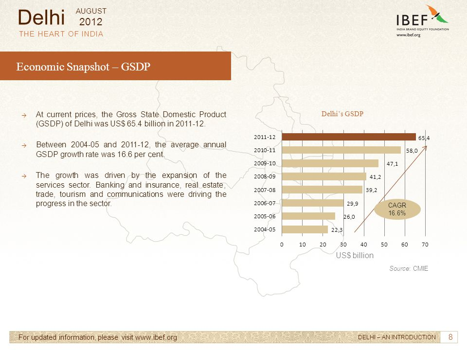9 → At current prices, the Net State Domestic Product (NSDP) of Delhi was about US$ 62.1 billion in 2011-12.