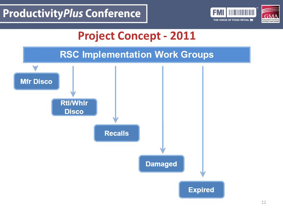 12 Project Concept - 2011 RSC Implementation Work Groups Mfr Disco Rtl/Whlr Disco Recalls Damaged Expired