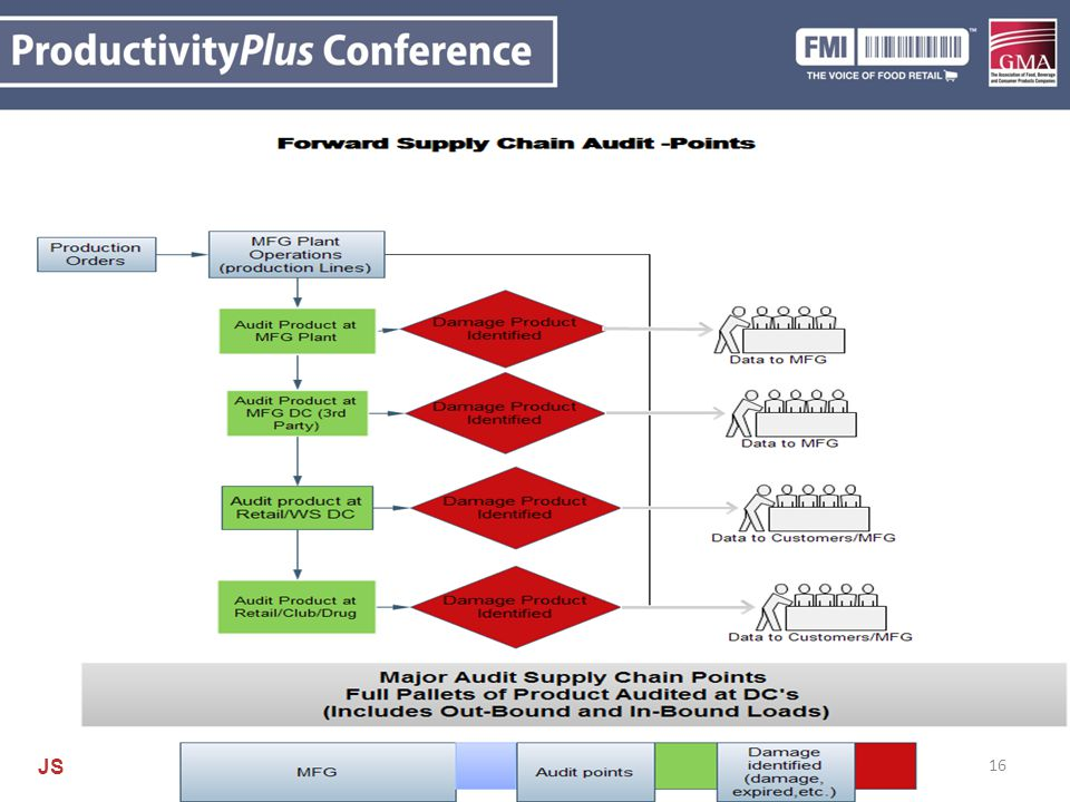 16 Supply Chain Touch Points Insert flow chart of various touch points (Don Aday) 16 JS