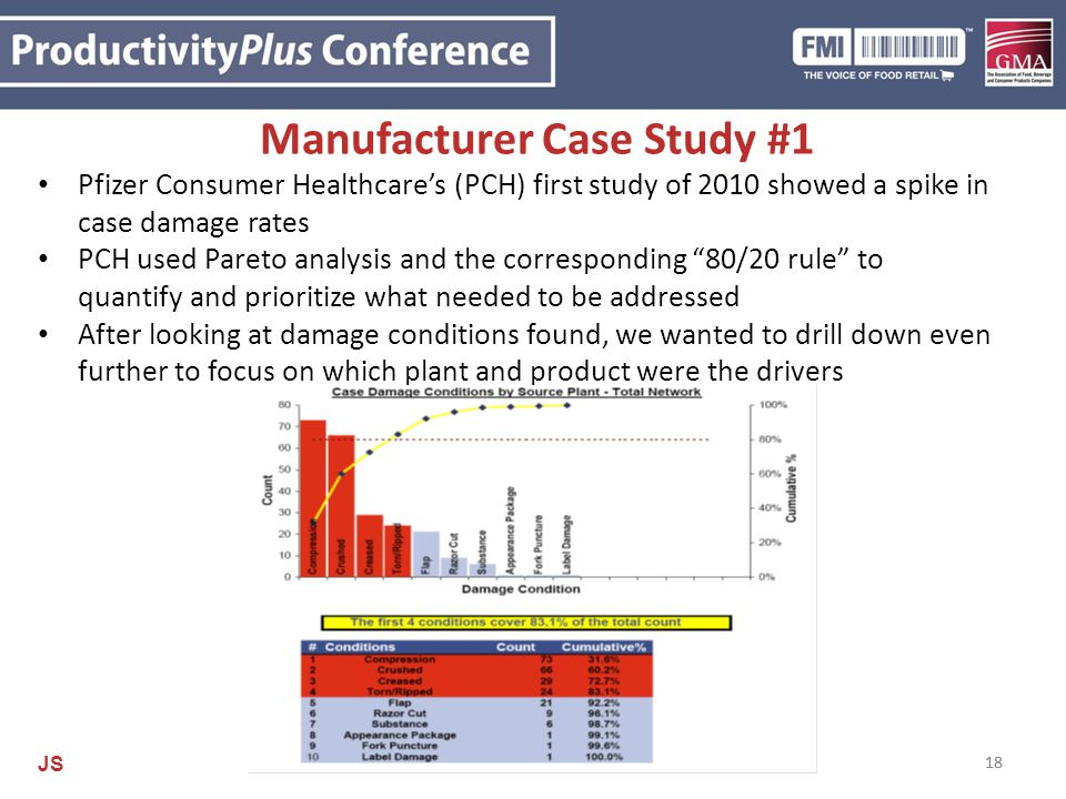 18 Manufacturer Case Study #1 Pfizer Consumer Healthcare's (PCH) first study of 2010 showed a spike in case damage rates PCH used Pareto analysis and