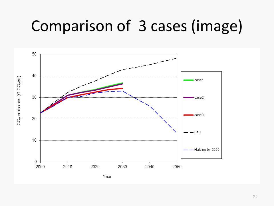 Comparison of 3 cases (image) 22