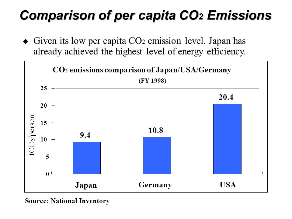 CO 2 emissions comparison of Japan/USA/Germany (FY 1998) 9.4 10.8 20.4 0 5 10 15 20 25 Japan GermanyUSA tCO 2 /person Source: National Inventory  Given its low per capita CO 2 emission level, Japan has already achieved the highest level of energy efficiency.