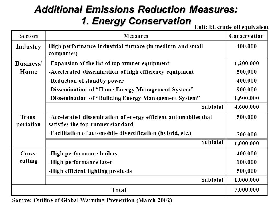 Additional Emissions Reduction Measures: 1.