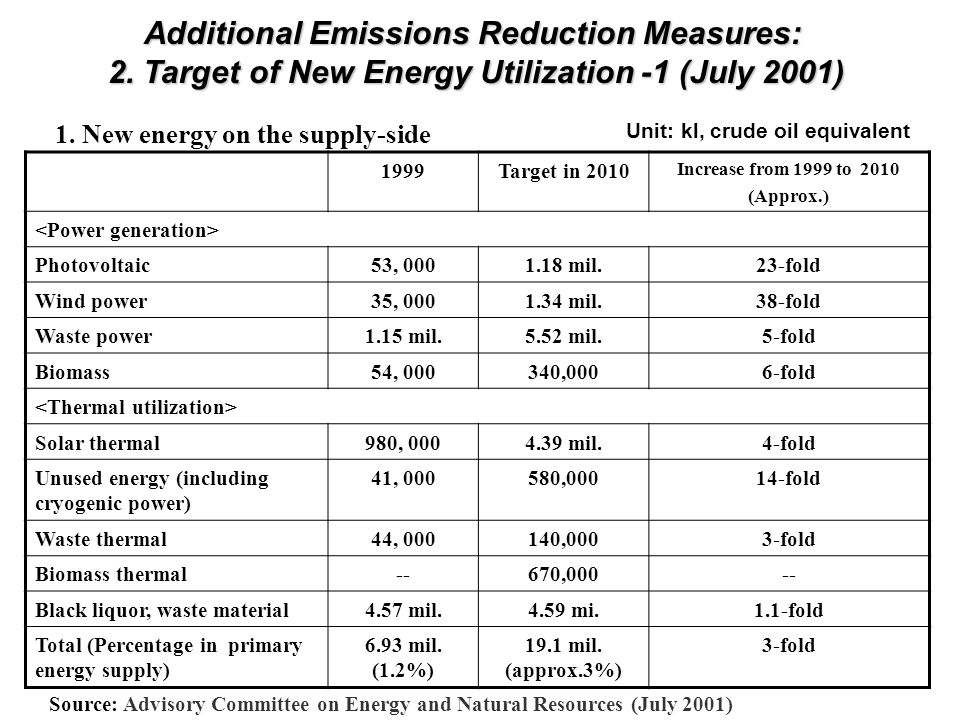 Unit: kl, crude oil equivalent 1999Target in 2010 Increase from 1999 to 2010 (Approx.) Photovoltaic53, 0001.18 mil.23-fold Wind power35, 0001.34 mil.38-fold Waste power1.15 mil.5.52 mil.5-fold Biomass54, 000340,0006-fold Solar thermal980, 0004.39 mil.4-fold Unused energy (including cryogenic power) 41, 000580,00014-fold Waste thermal44, 000140,0003-fold Biomass thermal--670,000-- Black liquor, waste material4.57 mil.4.59 mi.1.1-fold Total (Percentage in primary energy supply) 6.93 mil.