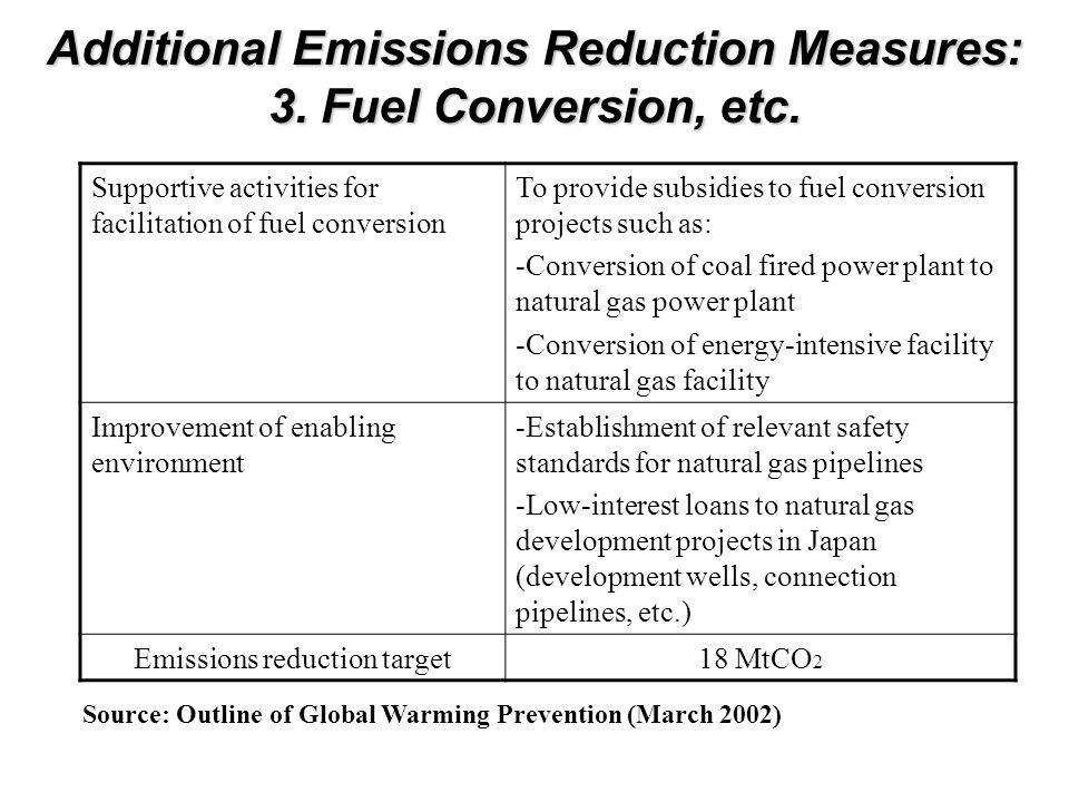 Additional Emissions Reduction Measures: 3. Fuel Conversion, etc.