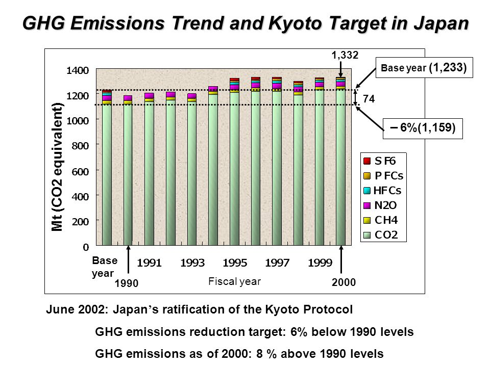 GHG Emissions Trend and Kyoto Target in Japan June 2002: Japan ' s ratification of the Kyoto Protocol GHG emissions reduction target: 6% below 1990 levels GHG emissions as of 2000: 8 % above 1990 levels Base year (1,233) - 6%(1,159) 1,332 2000 74 Base year 1990 Mt (CO2 equivalent) Fiscal year