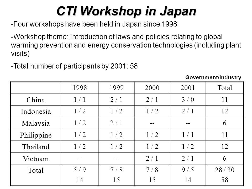 CTI Workshop in Japan 1998199920002001Total China 1 / 12 / 1 3 / 011 Indonesia 1 / 2 2 / 112 Malaysia 1 / 22 / 1-- 6 Philippine 1 / 2 1 / 111 Thailand 1 / 2 12 Vietnam -- 2 / 1 6 Total 5 / 9 14 7 / 8 15 7 / 8 15 9 / 5 14 28 / 30 58 -Four workshops have been held in Japan since 1998 -Workshop theme: Introduction of laws and policies relating to global warming prevention and energy conservation technologies (including plant visits) -Total number of participants by 2001: 58 Government/Industry