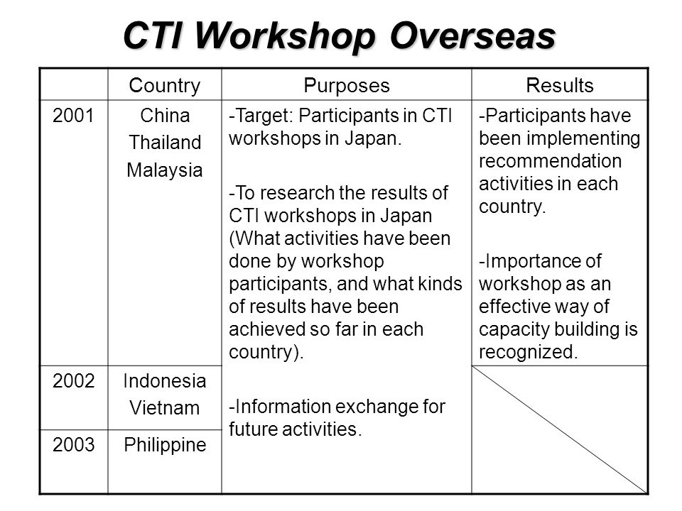CTI Workshop Overseas CountryPurposesResults 2001China Thailand Malaysia -Target: Participants in CTI workshops in Japan.
