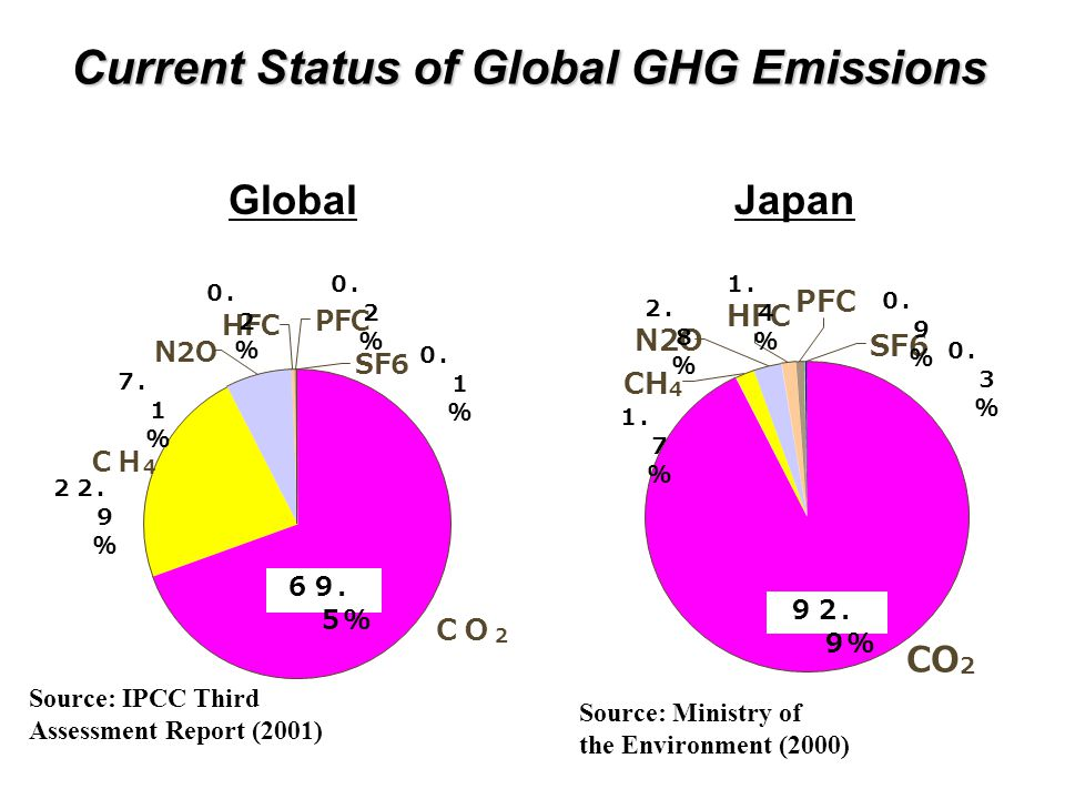 Japan Source: Ministry of the Environment (2000) CO 2 CH 4 HFC SF6 PFC N2O Source: IPCC Third Assessment Report (2001) Global 22. 9 % 7. 1 % 0. 2 % 0. 1 % 69. 5% CO 2 HFC SF6 PFC N2O CH 4 92. 9% 0. 3 % 2. 8 % 0. 9 % 1. 4 % 1. 7 % Current Status of Global GHG Emissions