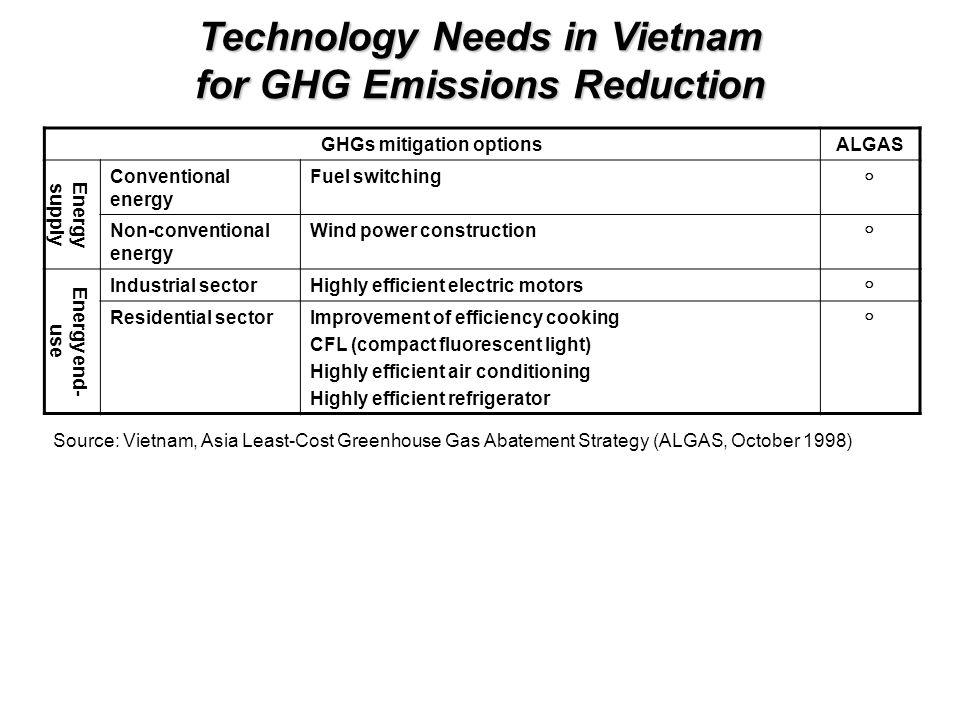 GHGs mitigation optionsALGAS Energy supply Conventional energy Fuel switching ○ Non-conventional energy Wind power construction ○ Energy end- use Industrial sectorHighly efficient electric motors ○ Residential sectorImprovement of efficiency cooking CFL (compact fluorescent light) Highly efficient air conditioning Highly efficient refrigerator ○ Technology Needs in Vietnam for GHG Emissions Reduction Source: Vietnam, Asia Least-Cost Greenhouse Gas Abatement Strategy (ALGAS, October 1998)