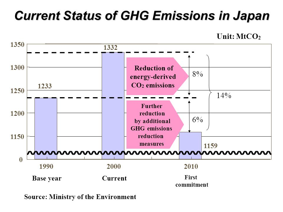 Source: Ministry of the Environment 1159 1332 1233 199020002010 Reduction of energy-derived CO 2 emissions Further reduction by additional GHG emissions reduction measures Base yearCurrent First commitment Unit: MtCO 2 0 1150 1200 1250 1300 1350 14% 8% 6% Current Status of GHG Emissions in Japan
