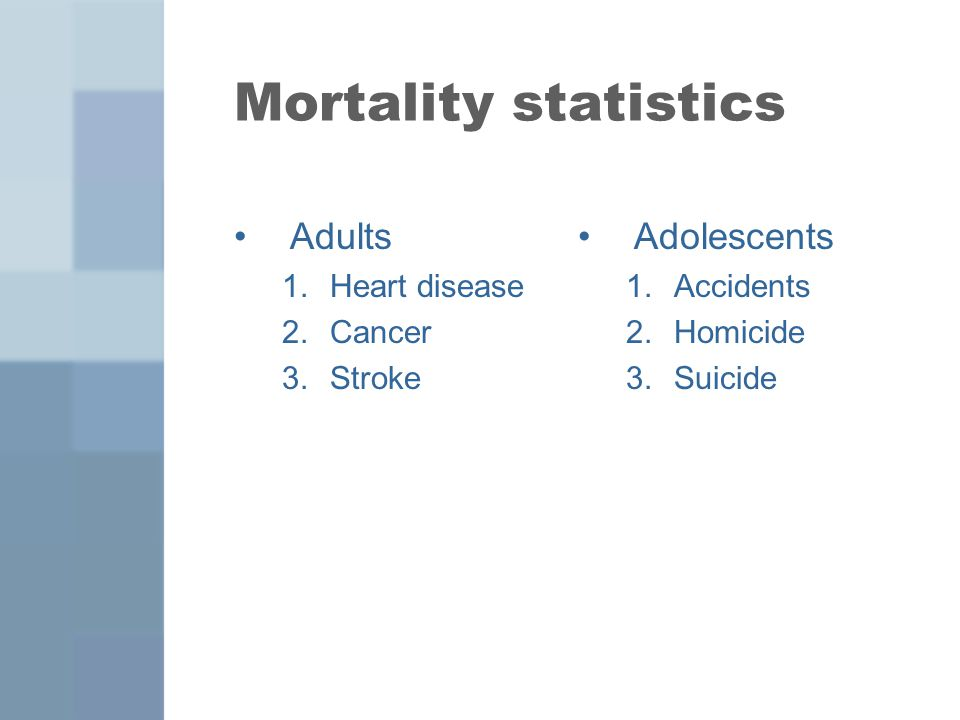 Mortality statistics Adults 1.Heart disease 2.Cancer 3.Stroke Adolescents 1.Accidents 2.Homicide 3.Suicide