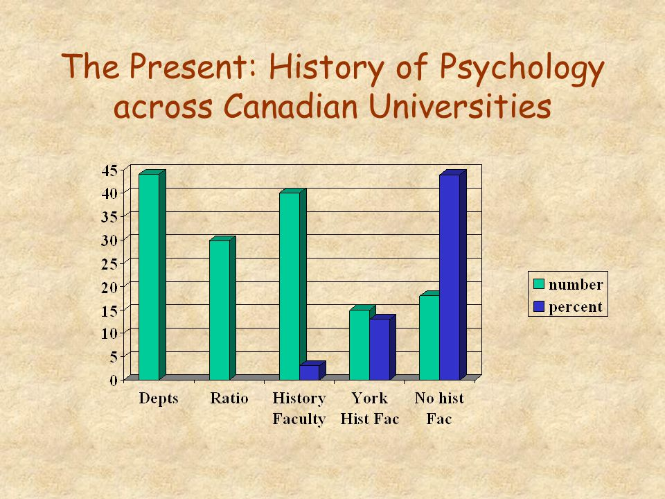 The Present: History of Psychology across Canadian Universities