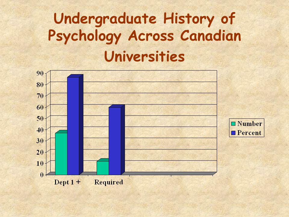 Undergraduate History of Psychology Across Canadian Universities