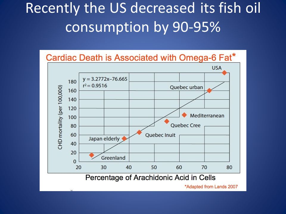 Recently the US decreased its fish oil consumption by 90-95%