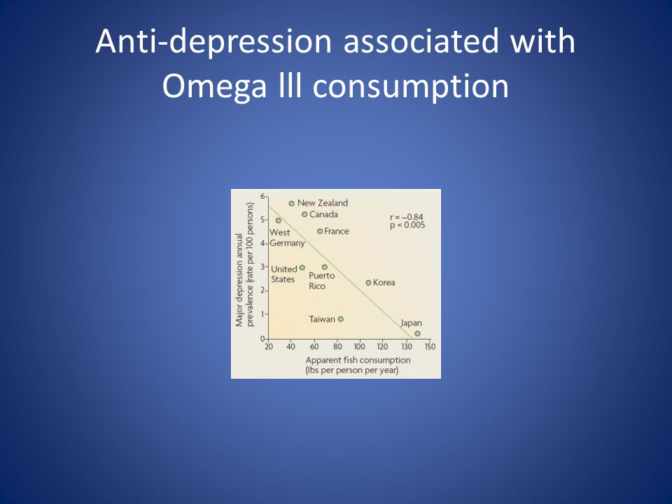 Anti-depression associated with Omega lll consumption
