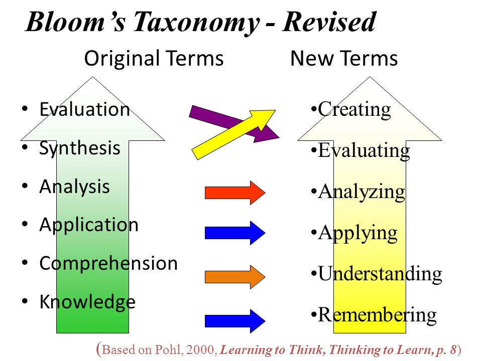Original Terms New Terms Evaluation Synthesis Analysis Application Comprehension Knowledge Creating Evaluating Analyzing Applying Understanding Rememb
