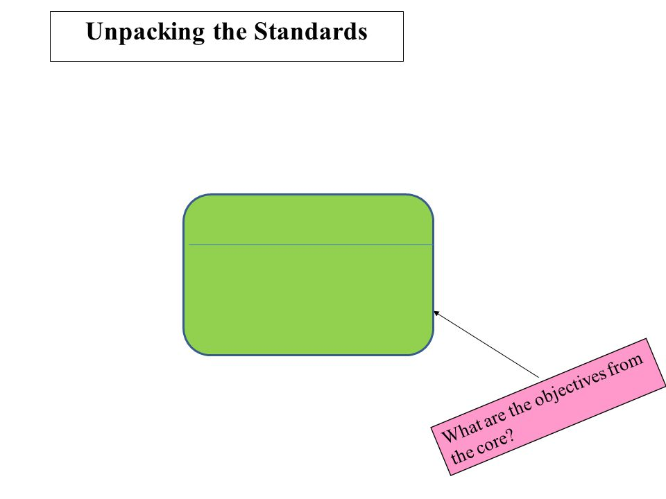 What are the objectives from the core? Unpacking the Standards