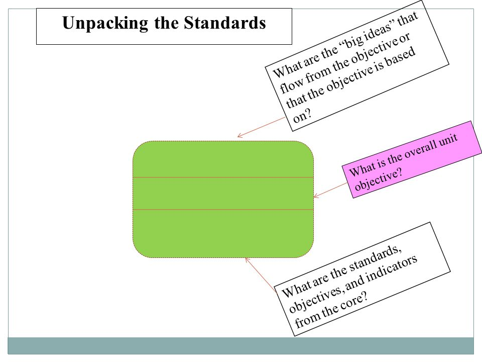 """Unpacking the Standards What are the standards, objectives, and indicators from the core? What are the """"big ideas"""" that flow from the objective or tha"""