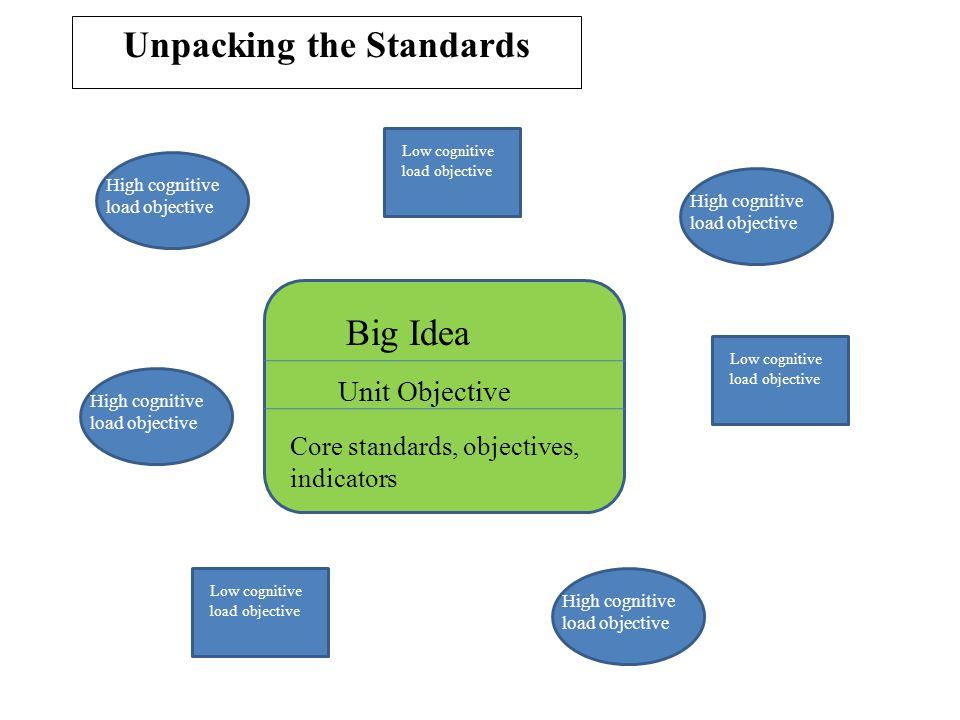 Unpacking the Standards Big Idea Core standards, objectives, indicators Low cognitive load objective High cognitive load objective Unit Objective