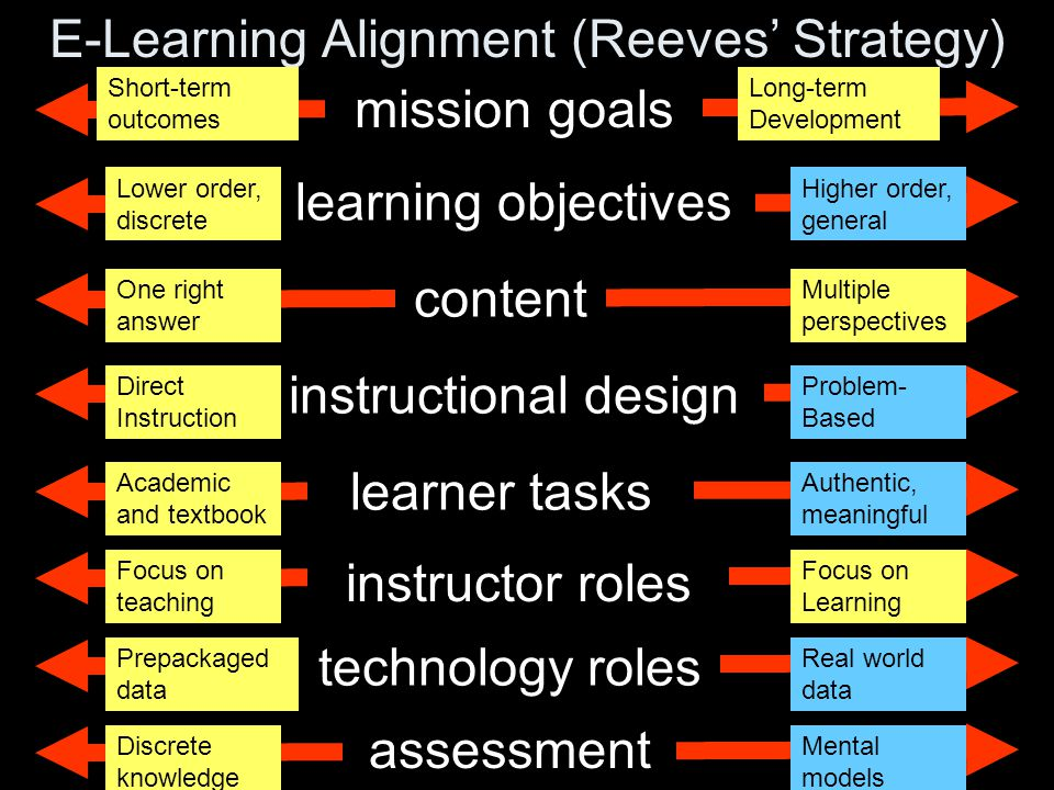 learning objectives content learner tasks assessment technology roles instructor roles instructional design mission goals E-Learning Alignment (Reeves' Strategy) .