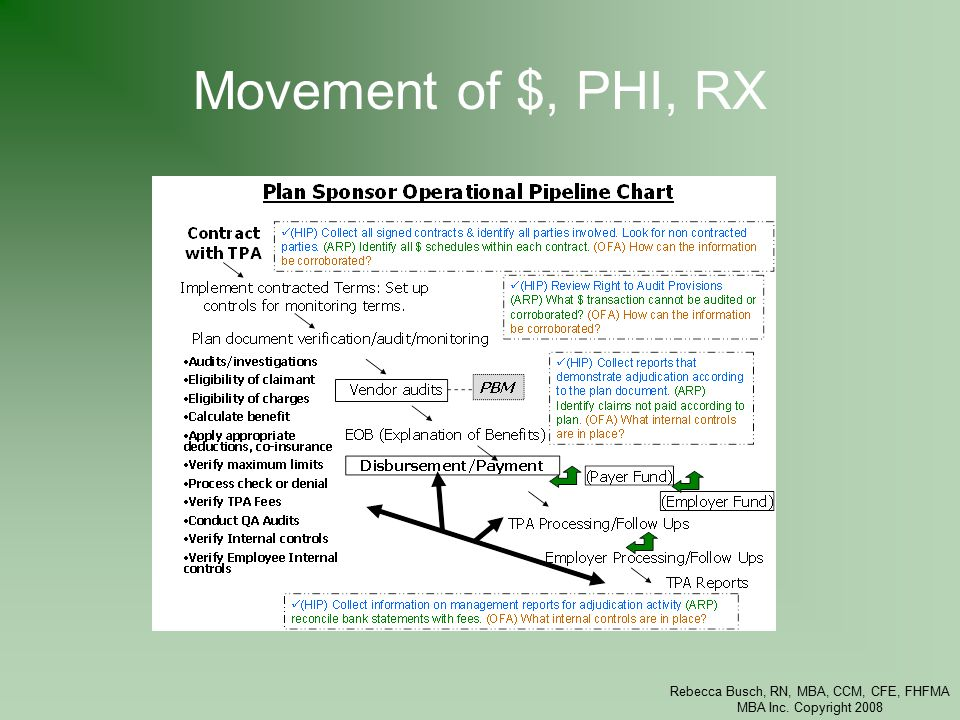 Rebecca Busch, RN, MBA, CCM, CFE, FHFMA MBA Inc. Copyright 2008 Movement of $, PHI, RX