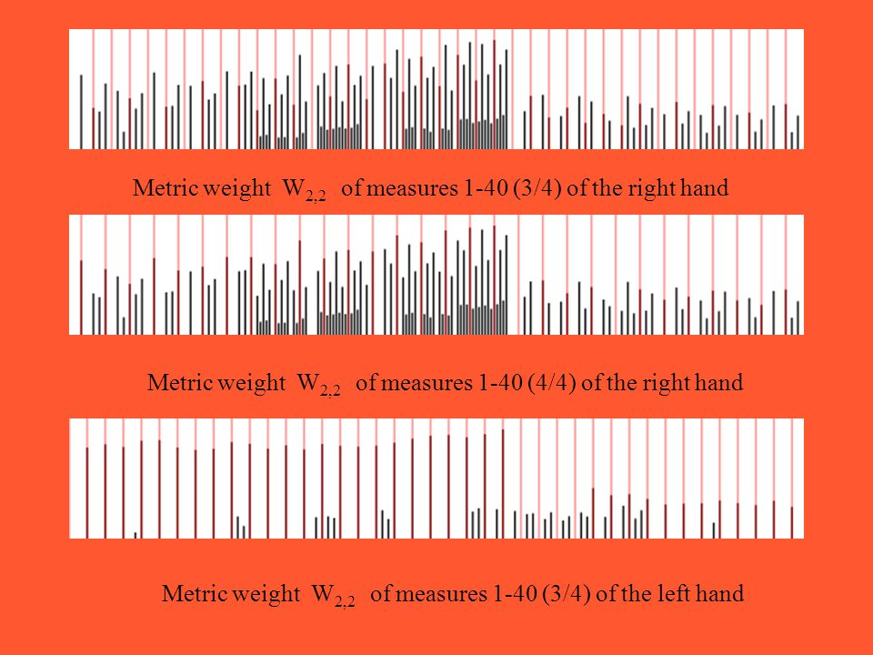 Metric weight W 2,2 of measures 1-40 (3/4) of the right hand Metric weight W 2,2 of measures 1-40 (4/4) of the right hand Metric weight W 2,2 of measures 1-40 (3/4) of the left hand