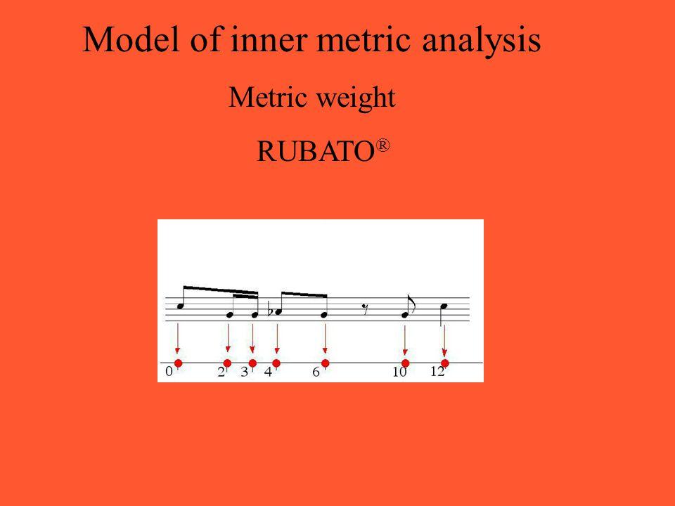 Model of inner metric analysis Metric weight RUBATO ®