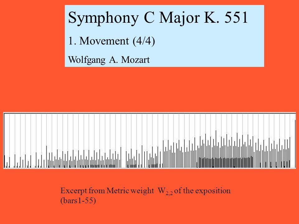 Symphony C Major K. 551 1. Movement (4/4) Wolfgang A.