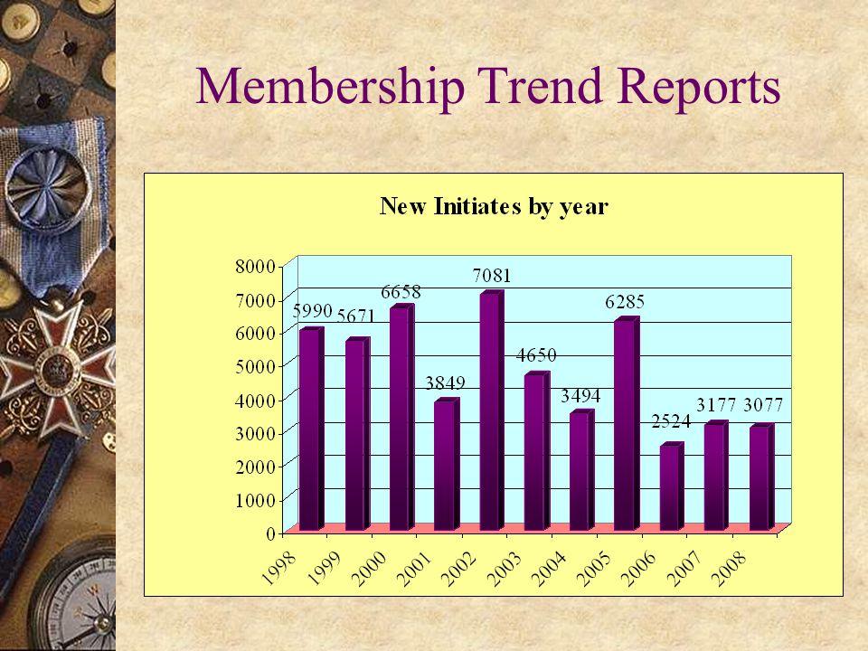Membership Trend Reports