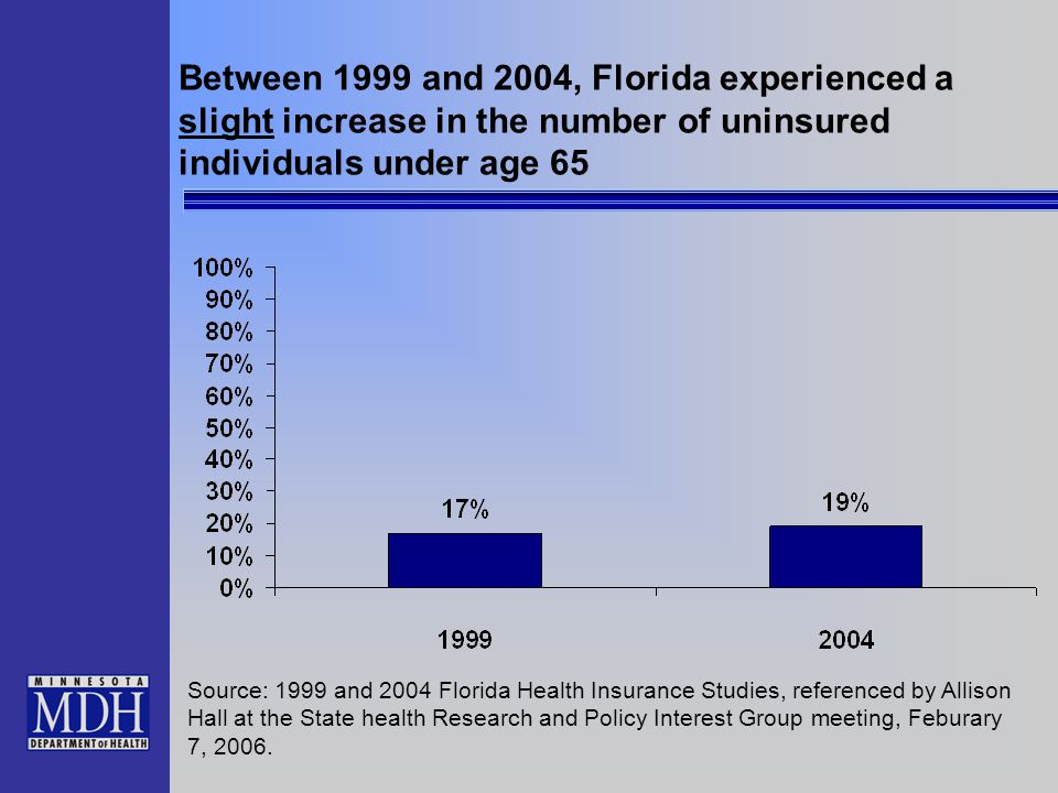 Between 1999 and 2004, Florida experienced a slight increase in the number of uninsured individuals under age 65 Source: 1999 and 2004 Florida Health