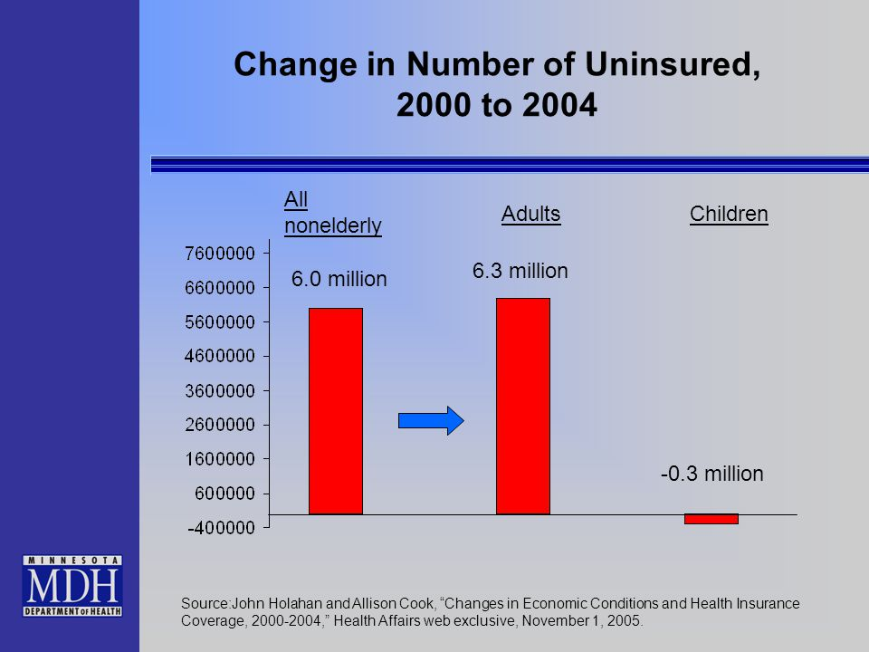 "Change in Number of Uninsured, 2000 to 2004 Source:John Holahan and Allison Cook, ""Changes in Economic Conditions and Health Insurance Coverage, 2000-"
