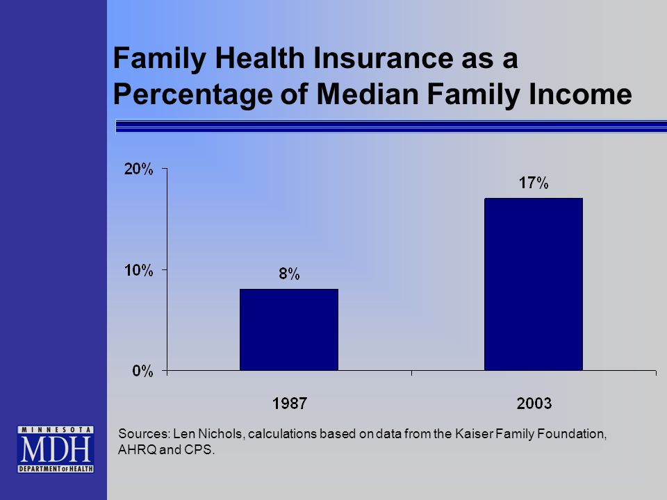 Family Health Insurance as a Percentage of Median Family Income Sources: Len Nichols, calculations based on data from the Kaiser Family Foundation, AH