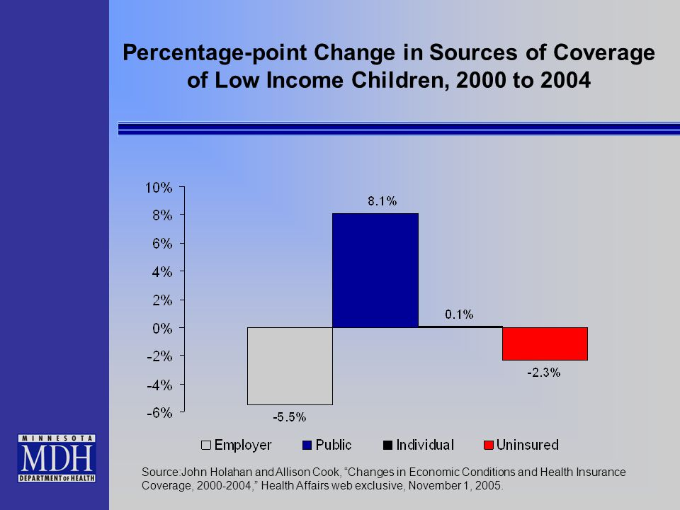 "Percentage-point Change in Sources of Coverage of Low Income Children, 2000 to 2004 Source:John Holahan and Allison Cook, ""Changes in Economic Conditi"