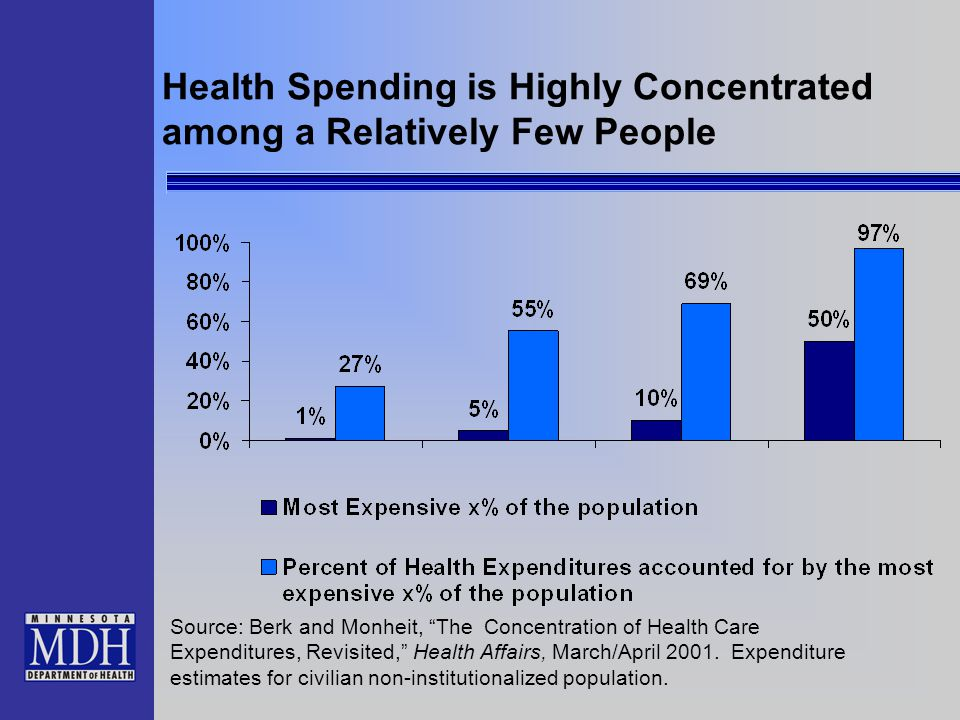 "Health Spending is Highly Concentrated among a Relatively Few People Source: Berk and Monheit, ""The Concentration of Health Care Expenditures, Revisit"