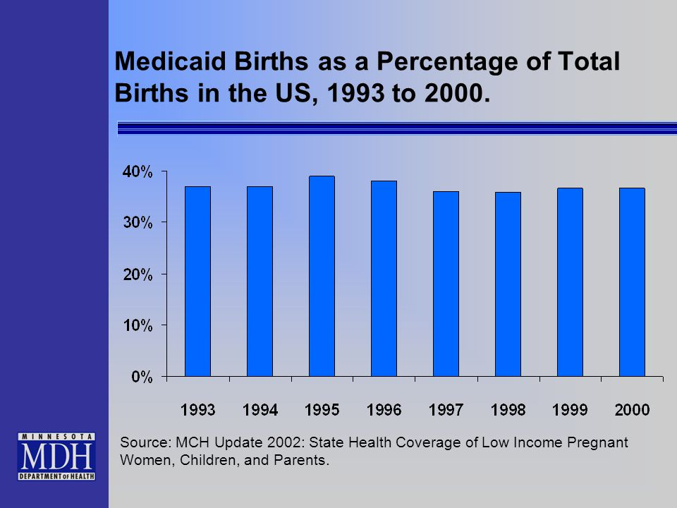 Medicaid Births as a Percentage of Total Births in the US, 1993 to 2000. Source: MCH Update 2002: State Health Coverage of Low Income Pregnant Women,
