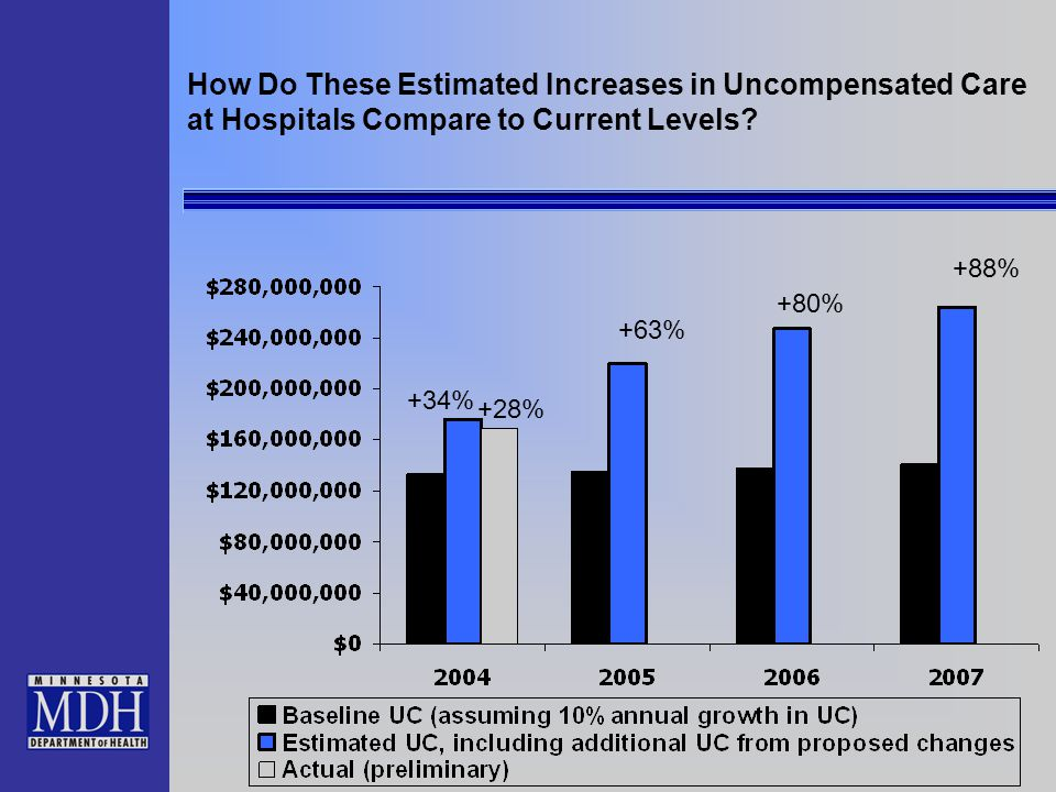 How Do These Estimated Increases in Uncompensated Care at Hospitals Compare to Current Levels? +34% +80% +88% +63% +28%