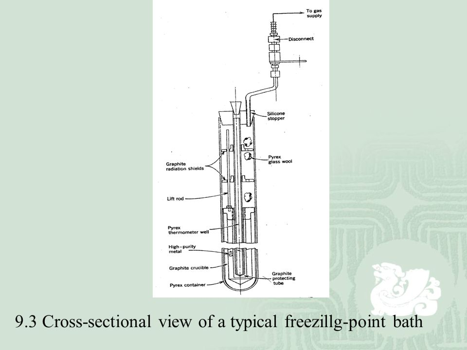 9.3 Cross-sectional view of a typical freezillg-point bath