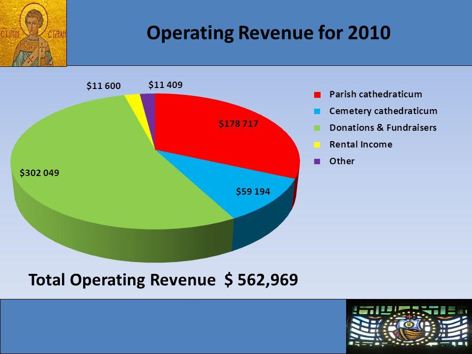Operating Revenue for 2010