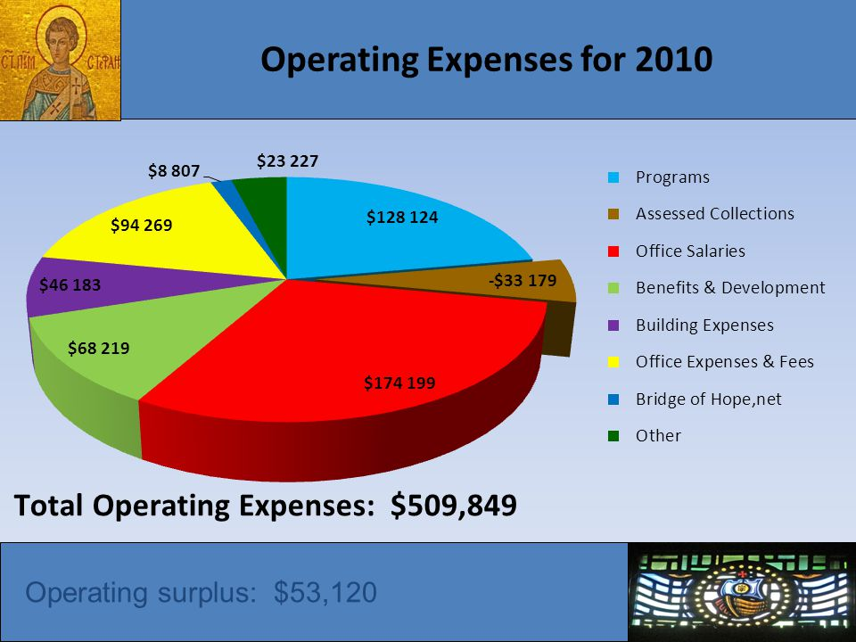 Operating Expenses for 2010 Operating surplus: $53,120