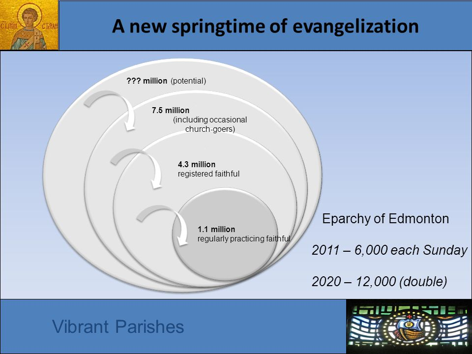 A new springtime of evangelization Vibrant Parishes Eparchy of Edmonton 2011 – 6,000 each Sunday 2020 – 12,000 (double) 1 1 2 2 3 3 4 4 1.1 million regularly practicing faithful 4.3 million registered faithful 7.5 million (including occasional church-goers) .