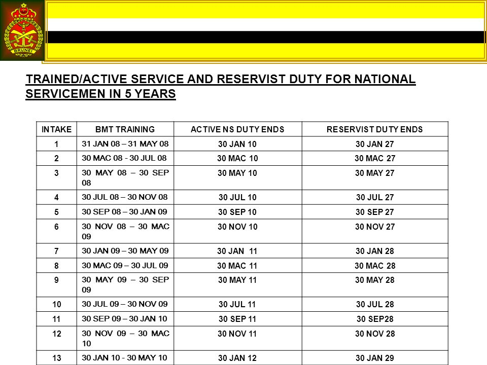 TRAINED/ACTIVE SERVICE AND RESERVIST DUTY FOR NATIONAL SERVICEMEN IN 5 YEARS INTAKEBMT TRAININGACTIVE NS DUTY ENDSRESERVIST DUTY ENDS 131 JAN 08 – 31 MAY 0830 JAN 1030 JAN 27 230 MAC 08 - 30 JUL 0830 MAC 1030 MAC 27 330 MAY 08 – 30 SEP 08 30 MAY 1030 MAY 27 430 JUL 08 – 30 NOV 0830 JUL 1030 JUL 27 530 SEP 08 – 30 JAN 0930 SEP 1030 SEP 27 630 NOV 08 – 30 MAC 09 30 NOV 1030 NOV 27 730 JAN 09 – 30 MAY 0930 JAN 1130 JAN 28 830 MAC 09 – 30 JUL 0930 MAC 1130 MAC 28 930 MAY 09 – 30 SEP 09 30 MAY 1130 MAY 28 1030 JUL 09 – 30 NOV 0930 JUL 1130 JUL 28 1130 SEP 09 – 30 JAN 1030 SEP 1130 SEP28 1230 NOV 09 – 30 MAC 10 30 NOV 1130 NOV 28 1330 JAN 10 - 30 MAY 1030 JAN 1230 JAN 29 1430 MAC 10 – 30 JUL 1030 MAC 1230 MAC 29 1530 MAY 10 – 30 SEP 10 30 MAY 1230 MAY 29 TRAINED/ACTIVE SERVICE AND RESERVIST DUTY FOR NATIONAL SERVICEMEN IN 5 YEARS
