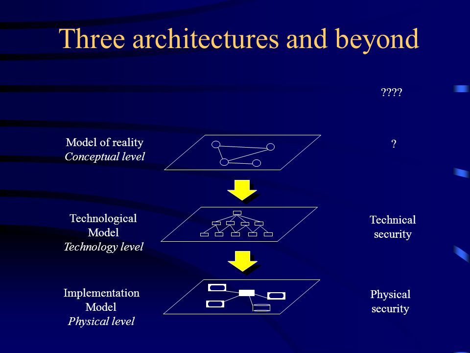 Three architectures and beyond Model of reality Conceptual level Technological Model Technology level Implementation Model Physical level .