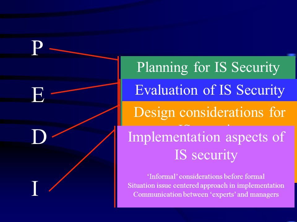 P Planning for IS Security Corporate plan and existence of a security vision Quality of operations Security policy as it relates to the operations Existence of a security evaluation method E Evaluation of IS Security Security evaluation linked to nature of organization (networked, hierarchical, power distance etc) Security measures contextualized for a particular situation (typically Checklist, RA …) Stakeholder analysis for security D Design considerations for IS security Interpreting the design ideal Correctness in system specification Integrity of controls (F/I/T) I Implementation aspects of IS security 'Informal' considerations before formal Situation issue centered approach in implementation Communication between 'experts' and managers