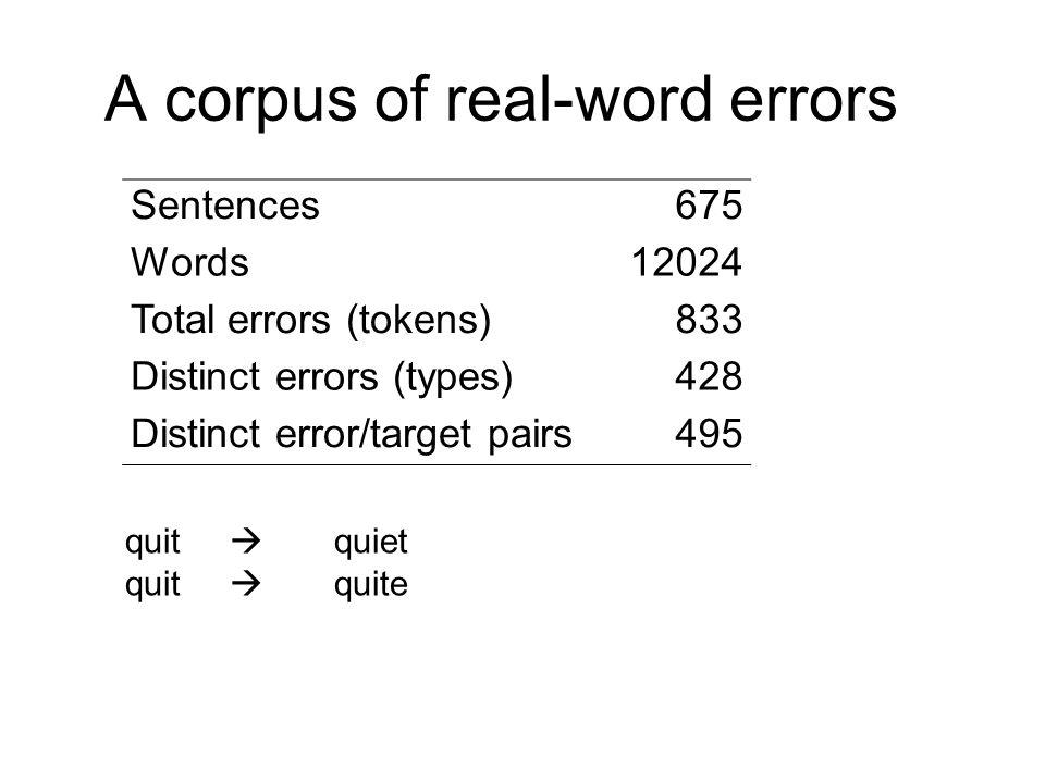 A corpus of real-word errors Sentences675 Words12024 Total errors (tokens)833 Distinct errors (types)428 Distinct error/target pairs495 quit  quiet quit  quite