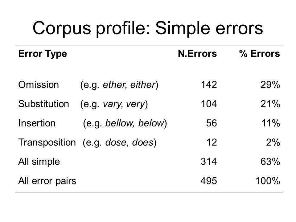 Corpus profile: Simple errors Error TypeN.Errors% Errors Omission (e.g.